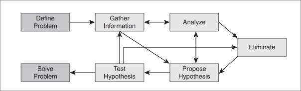 flow-chart-of-a-structured-troubleshooting-approach